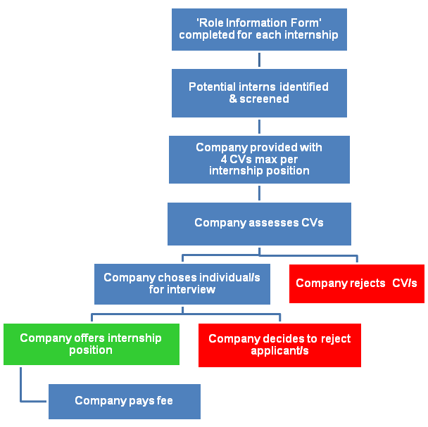 FCLI process companies