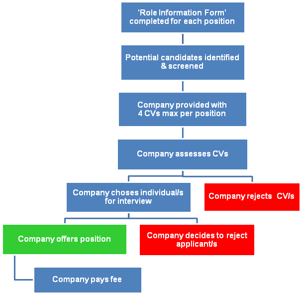 fcl-ex-hire-process-companies